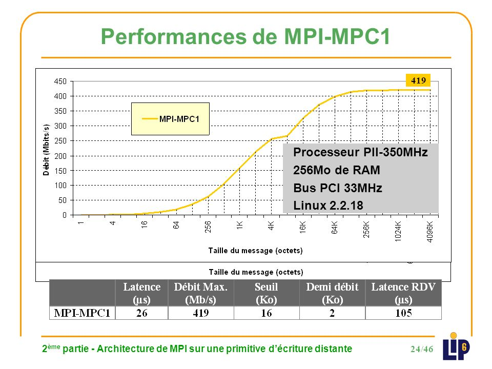 24/46 2 ème partie - Architecture de MPI sur une primitive décriture distante Performances de MPI-MPC1 419 Processeur PII-350MHz 256Mo de RAM Bus PCI 33MHz Linux 2.2.18