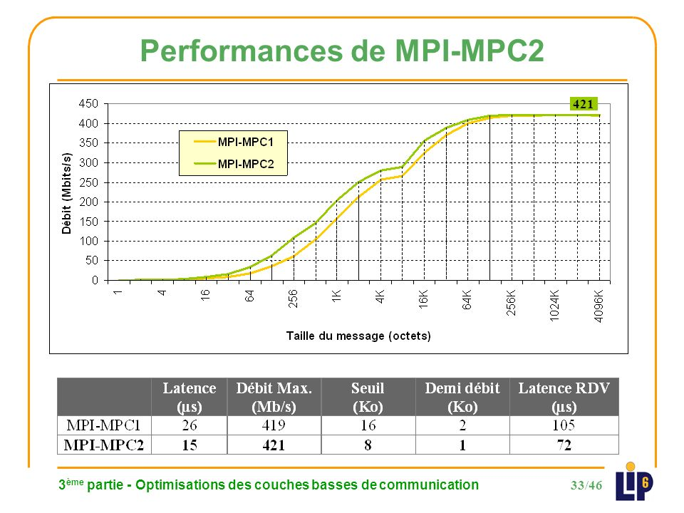 33/46 3 ème partie - Optimisations des couches basses de communication Performances de MPI-MPC2 421