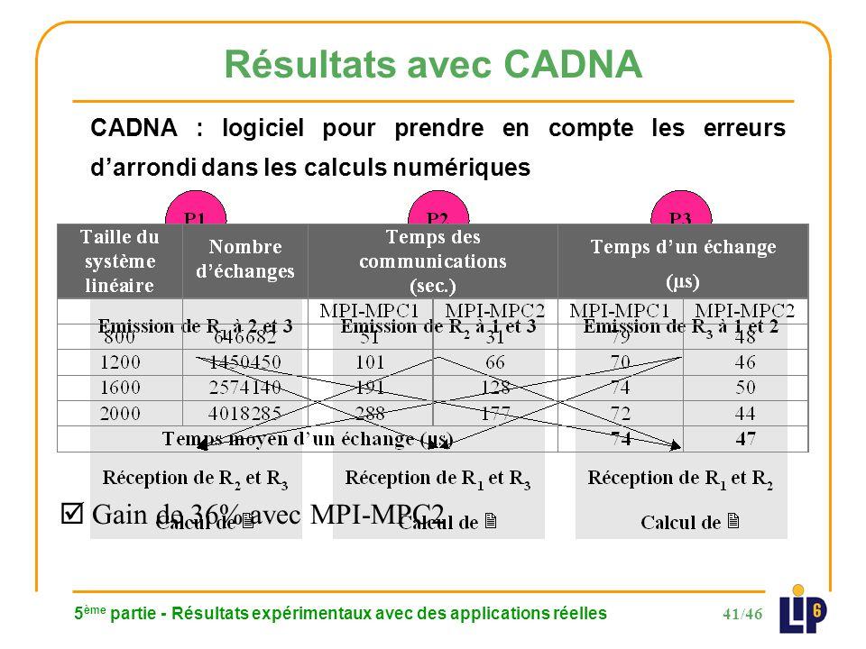 41/46 5 ème partie - Résultats expérimentaux avec des applications réelles Résultats avec CADNA CADNA : logiciel pour prendre en compte les erreurs darrondi dans les calculs numériques Gain de 36% avec MPI-MPC2