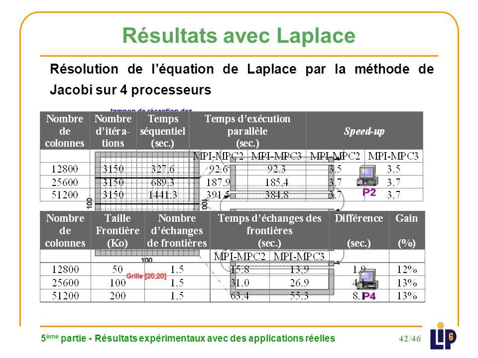 42/46 5 ème partie - Résultats expérimentaux avec des applications réelles Résultats avec Laplace Résolution de léquation de Laplace par la méthode de Jacobi sur 4 processeurs