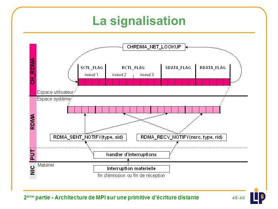48/46 2 ème partie - Architecture de MPI sur une primitive décriture distante La signalisation