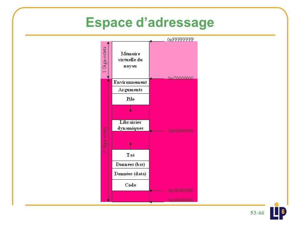 53/46 Espace dadressage