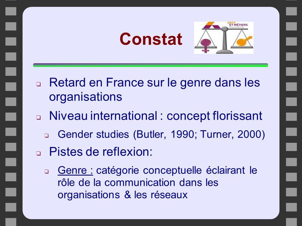 Constat Retard en France sur le genre dans les organisations Niveau international : concept florissant Gender studies (Butler, 1990; Turner, 2000) Pis
