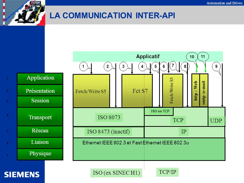 Automation and Drives LA COMMUNICATION INTER-API TCP UDP IP ISO on TCP Ethernet IEEE 802.3 et Fast Ethernet IEEE 802.3u Transport Réseau Liaison Sessi
