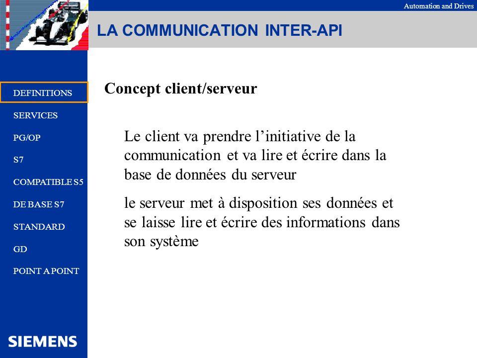 Automation and Drives Concept client/serveur Le client va prendre linitiative de la communication et va lire et écrire dans la base de données du serv