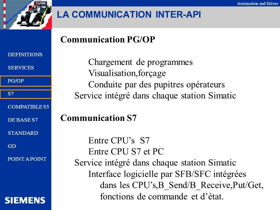 Automation and Drives LA COMMUNICATION INTER-API Communication compatible S5 Fonctions AG_Send/AG_Receive Fonctions FETCH/WRITE ( IE ) mais uniquement serveur en S7 Communication compatible S5 RESEAUX Industrial Ethernet Profibus PROTOCOLES Trqnsport ISO TCP/IP ISO-ON-TCP UDP FDL DEFINITIONS SERVICES PG/OP S7 COMPATIBLE S5 DE BASE S7 STANDARD GD POINT A POINT