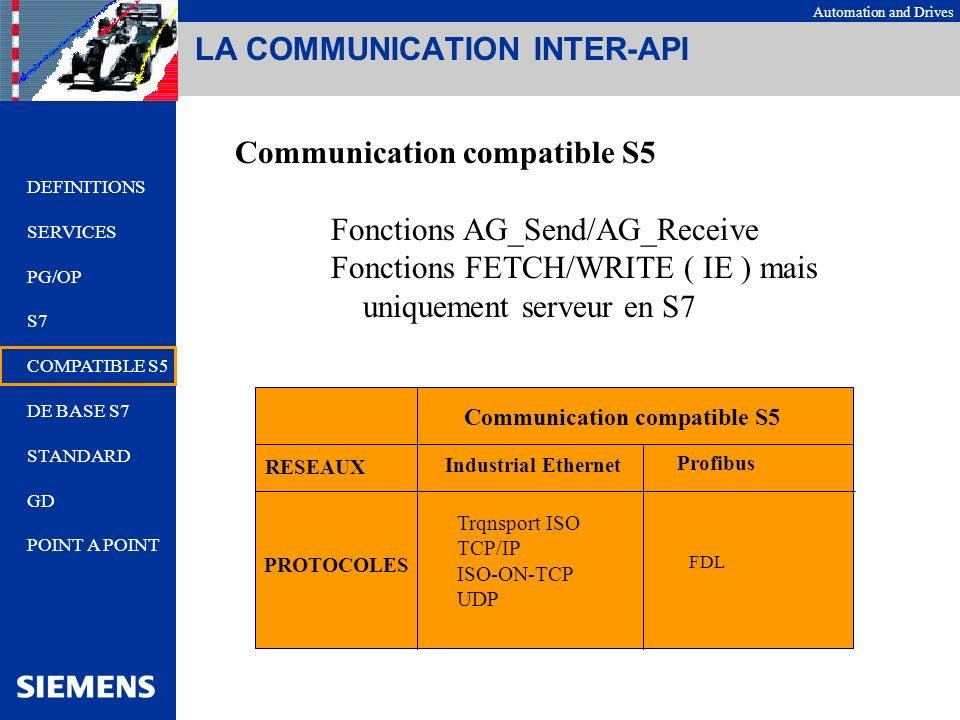 Automation and Drives LA COMMUNICATION INTER-API Communication compatible S5 Fonctions AG_Send/AG_Receive Fonctions FETCH/WRITE ( IE ) mais uniquement serveur en S7 Communication compatible S5 RESEAUX Industrial Ethernet Profibus PROTOCOLES Trqnsport ISO TCP/IP ISO-ON-TCP UDP FDL DEFINITIONS SERVICES PG/OP S7 COMPATIBLE S5 DE BASE S7 STANDARD GD POINT A POINT