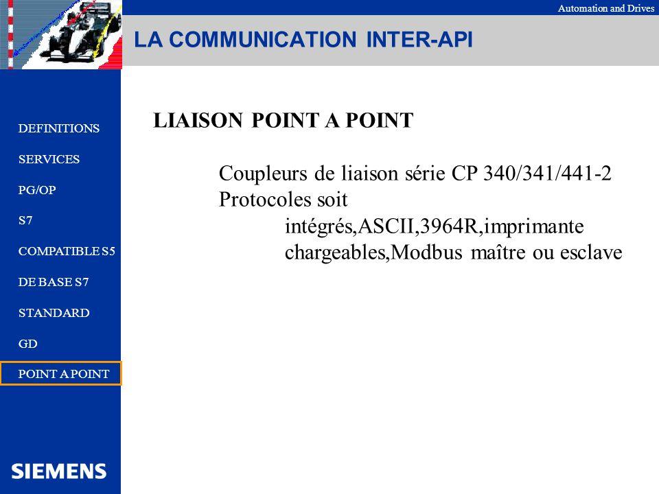 Automation and Drives LA COMMUNICATION INTER-API LIAISON POINT A POINT Coupleurs de liaison série CP 340/341/441-2 Protocoles soit intégrés,ASCII,3964