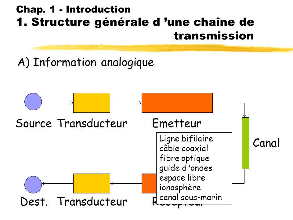 Chap. 1 - Introduction 1. Structure générale d une chaîne de transmission A) Information analogique SourceTransducteur Emetteur RécepteurDest. Canal P