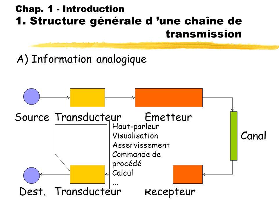 Chap. 1 - Introduction 1. Structure générale d une chaîne de transmission A) Information analogique SourceTransducteur Emetteur RécepteurDest. Canal A