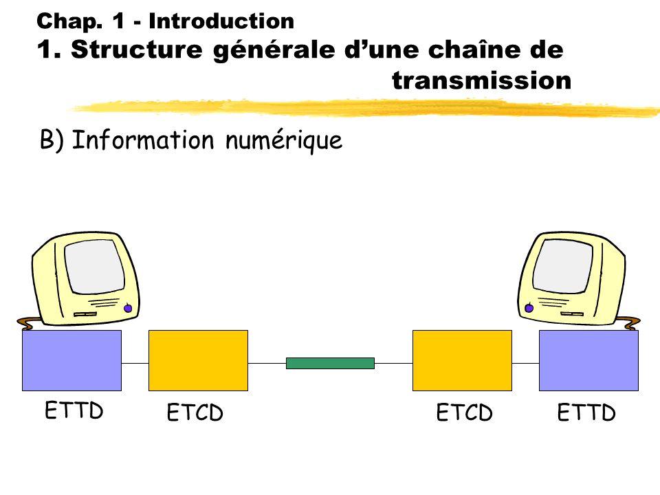 Chap. 1 - Introduction 1. Structure générale d une chaîne de transmission A) Information analogique SourceTransducteur Emetteur RécepteurDest. Canal H