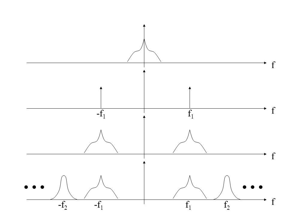 Chap. 1 - Introduction 4. Modulation Avantages de la modulation : Transmissions simultanées : possibilité de multiplexage fréquentiel f Amplitude Spec