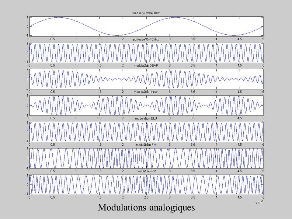 Chap. 1 - Introduction 5. Exemples de modulations Modulations analogiques (analog modulation) Modulations par saut (shift keying modulation) Modulatio