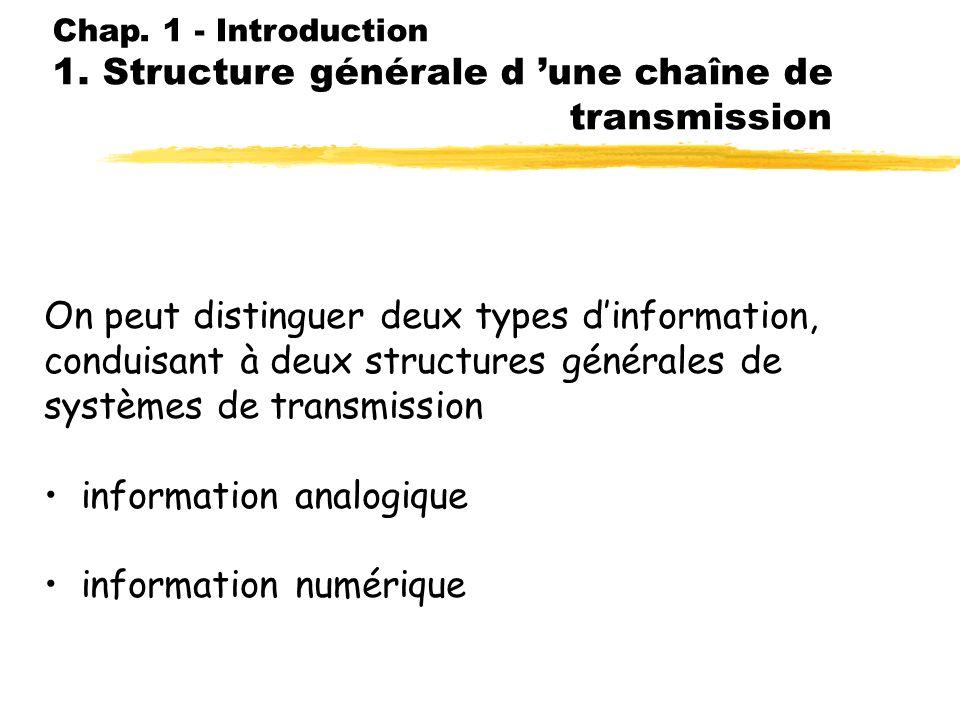 Chap. 1 - Introduction Plan 1. Structure générale d une chaîne de transmission 2. Transmission en bande de base 3. Pourquoi moduler ? 4. Modulation 5.
