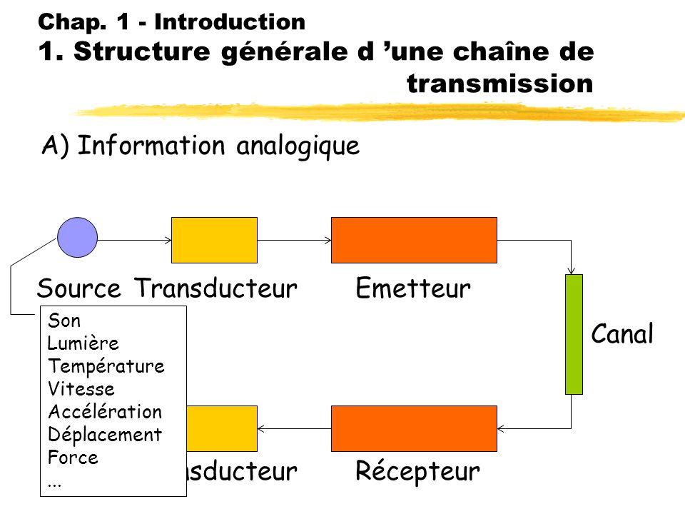Chap. 1 - Introduction 1. Structure générale d une chaîne de transmission A) Information analogique SourceTransducteur Emetteur RécepteurDest. Canal