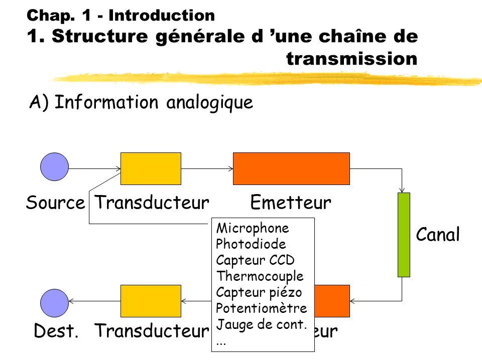 Chap. 1 - Introduction 1. Structure générale d une chaîne de transmission A) Information analogique SourceTransducteur Emetteur RécepteurDest. Canal S