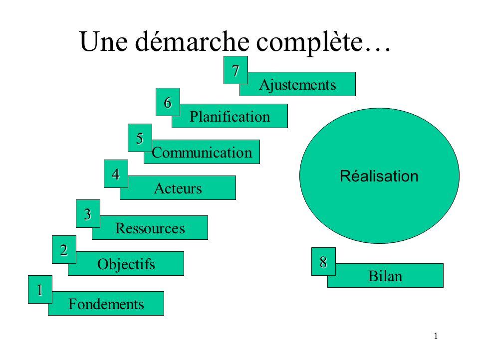 1 Une démarche complète… Fondements 1 Objectifs 2 Ressources 3 Acteurs 4 Communication 5 Planification 6 Ajustements 7 Réalisation Bilan 8