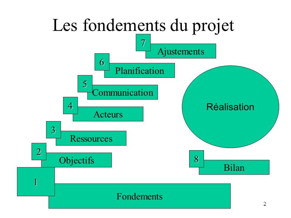 2 Les fondements du projet Fondements 1 Objectifs 2 Ressources 3 Acteurs 4 Communication 5 Planification 6 Ajustements 7 Réalisation Bilan 8