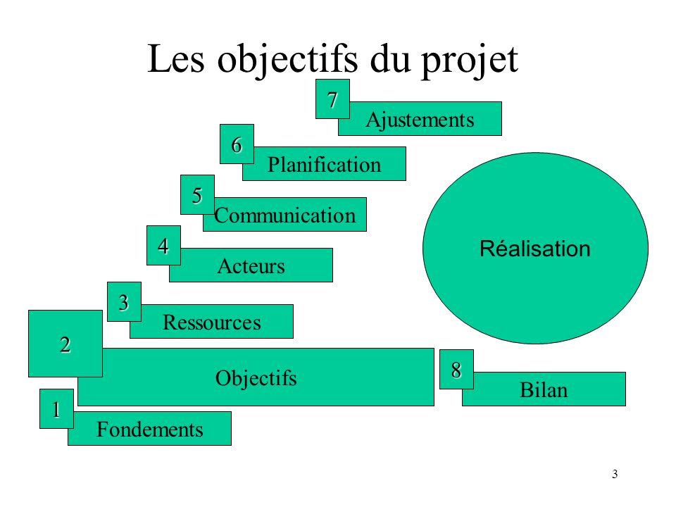 3 Les objectifs du projet Fondements 1 Ressources 3 Acteurs 4 Communication 5 Planification 6 Ajustements 7 Réalisation Bilan 8 Objectifs 2