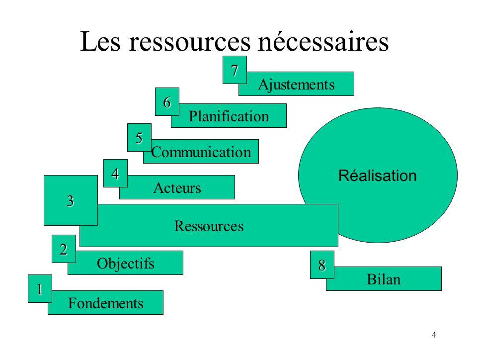 4 Les ressources nécessaires Fondements 1 Objectifs 2 Acteurs 4 Communication 5 Planification 6 Ajustements 7 Réalisation Bilan 8 Ressources 3