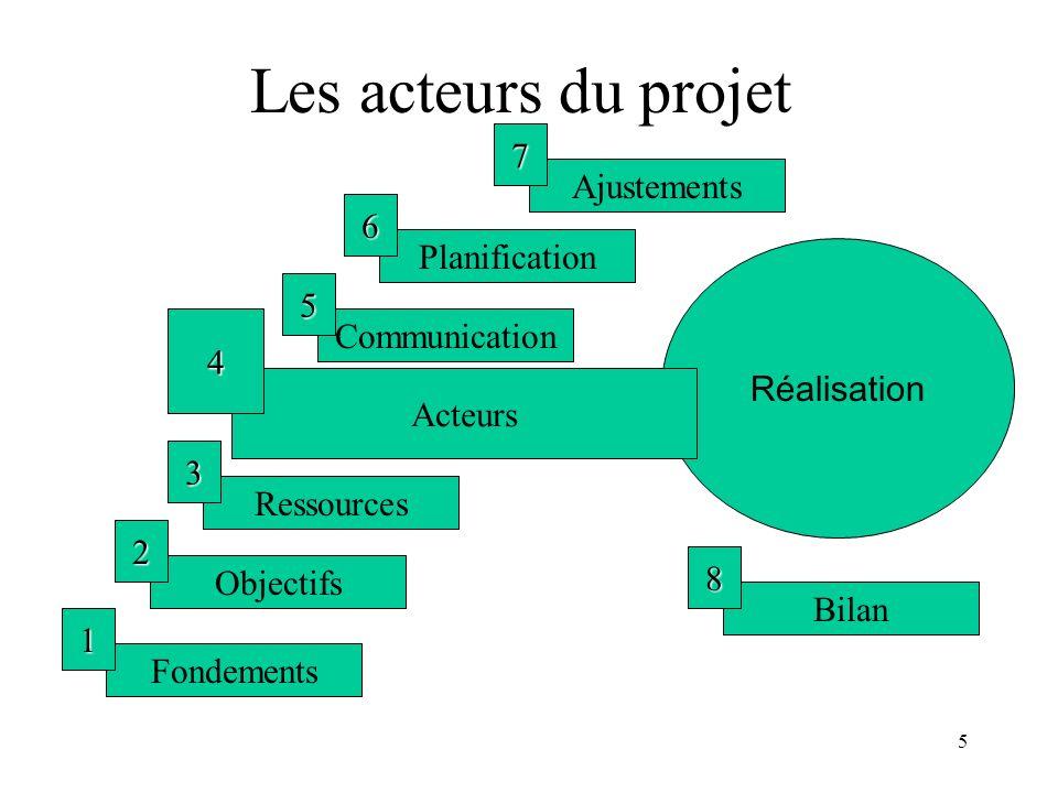 5 Les acteurs du projet Fondements 1 Objectifs 2 Ressources 3 Communication 5 Planification 6 Ajustements 7 Réalisation Bilan 8 Acteurs 4