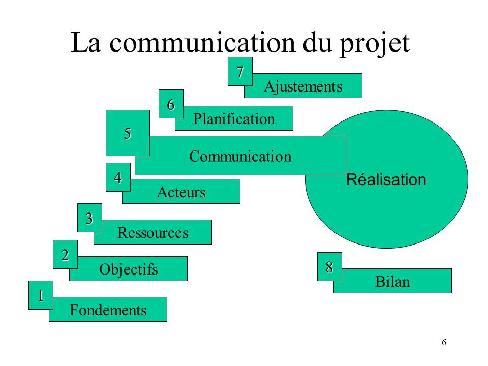 6 La communication du projet Fondements 1 Objectifs 2 Ressources 3 Acteurs 4 Planification 6 Ajustements 7 Réalisation Bilan 8 Communication 5