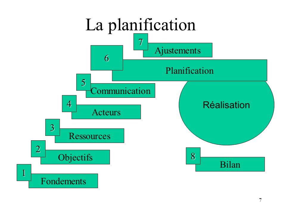 7 La planification Fondements 1 Objectifs 2 Ressources 3 Acteurs 4 Communication 5 Ajustements 7 Bilan 8 Réalisation Planification 6