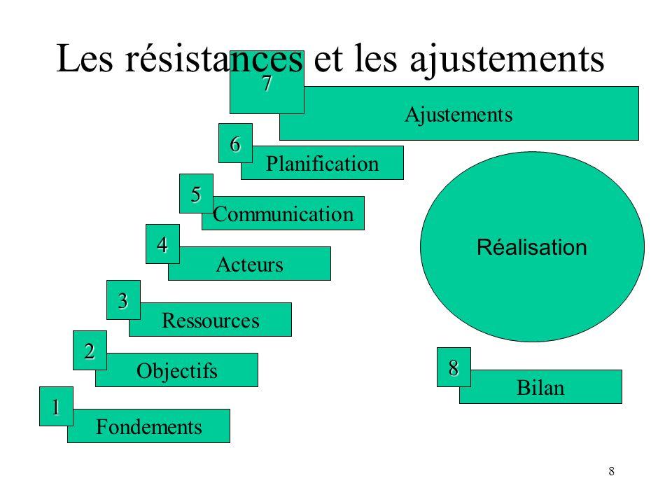 8 Fondements 1 Objectifs 2 Ressources 3 Acteurs 4 Communication 5 Planification 6 Ajustements 7 Réalisation Bilan 8 Les résistances et les ajustements