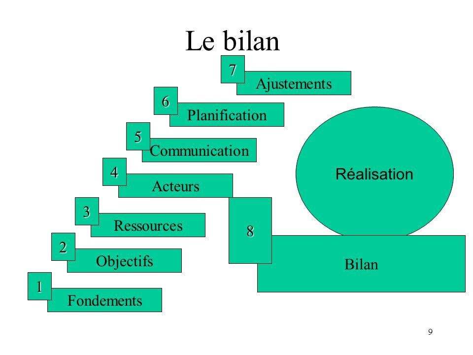 9 Le bilan Fondements 1 Objectifs 2 Ressources 3 Acteurs 4 Communication 5 Planification 6 Ajustements 7 Réalisation Bilan 8