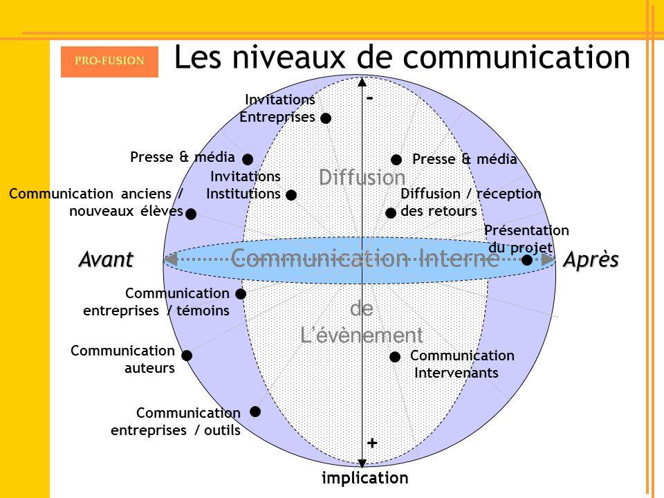 Les niveaux de communication Communication Interne Diffusion de Lévènement Communication auteurs Communication entreprises / outils Communication entr