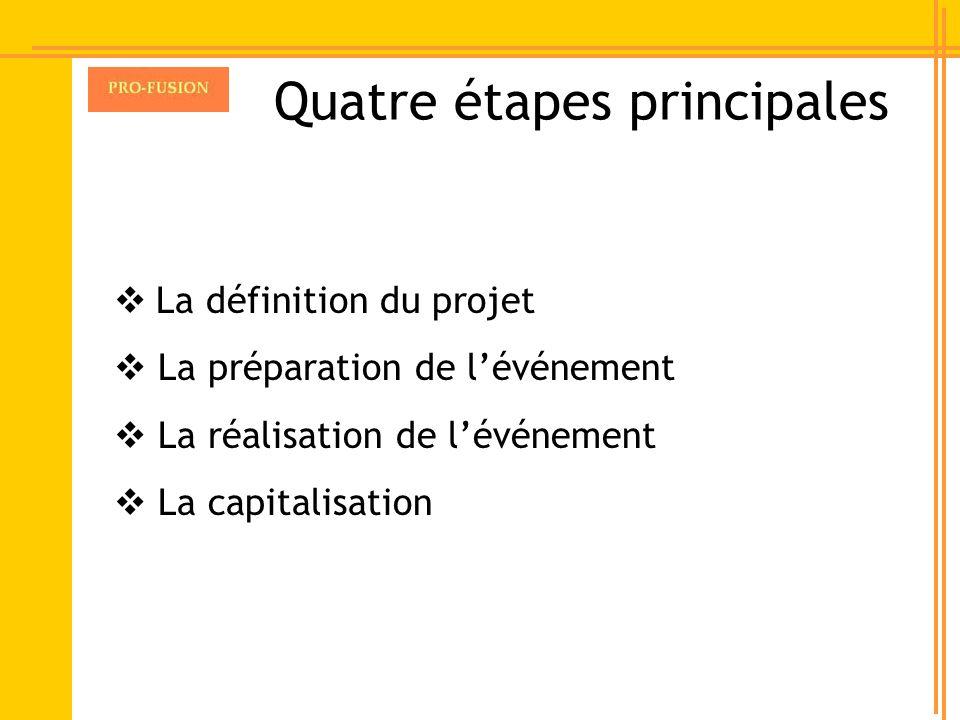 Quatre étapes principales La définition du projet La préparation de lévénement La réalisation de lévénement La capitalisation