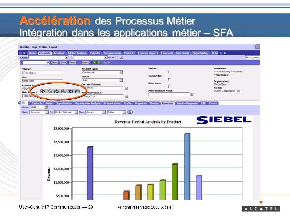 User-Centric IP Communication 20 All rights reserved © 2005, Alcatel Accélération des Processus Métier Intégration dans les applications métier – SFA