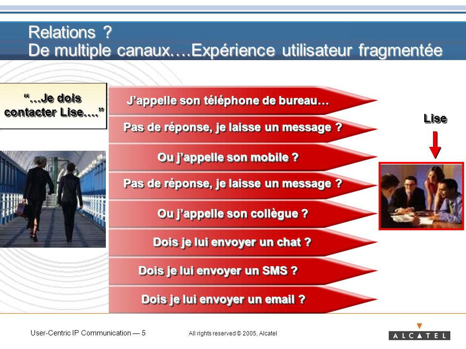 User-Centric IP Communication 6 All rights reserved © 2005, Alcatel Mobilité .