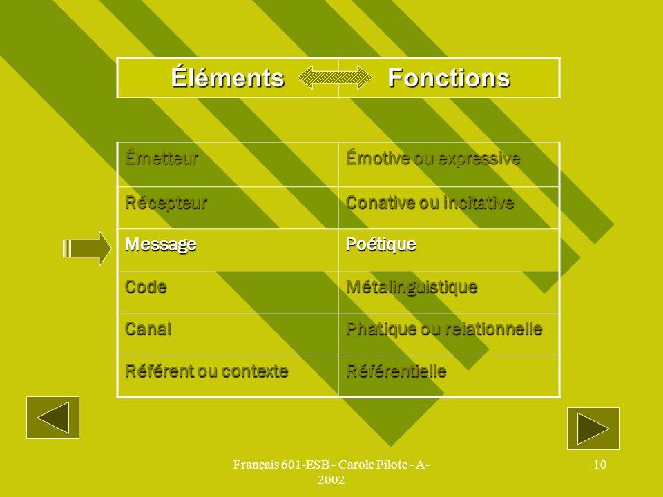 Français 601-ESB - Carole Pilote - A- 2002 10 ÉlémentsFonctions Émetteur Émotive ou expressive Récepteur Conative ou incitative MessagePoétique CodeMé