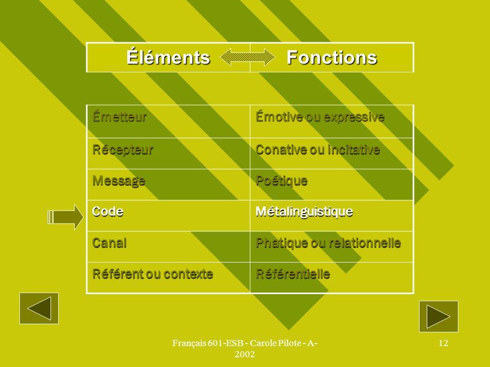 Français 601-ESB - Carole Pilote - A- 2002 12 ÉlémentsFonctions Émetteur Émotive ou expressive Récepteur Conative ou incitative MessagePoétique CodeMé