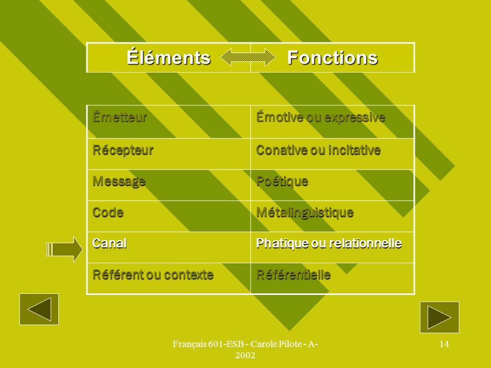 Français 601-ESB - Carole Pilote - A- 2002 14 ÉlémentsFonctions Émetteur Émotive ou expressive Récepteur Conative ou incitative MessagePoétique CodeMé