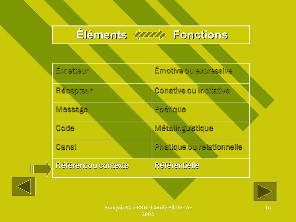 Français 601-ESB - Carole Pilote - A- 2002 16 ÉlémentsFonctions Émetteur Émotive ou expressive Récepteur Conative ou incitative MessagePoétique CodeMé