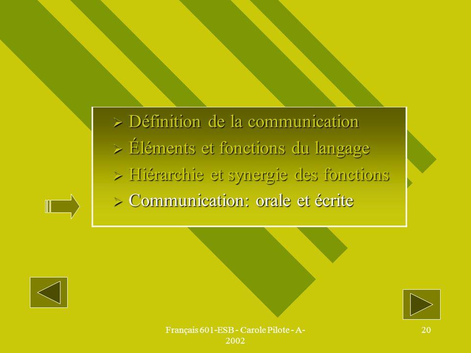 Français 601-ESB - Carole Pilote - A- 2002 20 Définition de la communication Définition de la communication Éléments et fonctions du langage Éléments