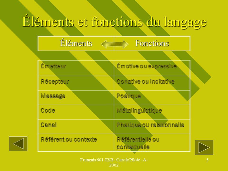 Français 601-ESB - Carole Pilote - A- 2002 5 Éléments et fonctions du langage ÉlémentsFonctions Émetteur Émotive ou expressive Récepteur Conative ou i