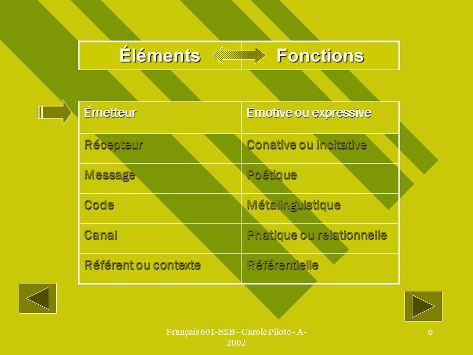 Français 601-ESB - Carole Pilote - A- 2002 6 ÉlémentsFonctions Émetteur Émotive ou expressive Récepteur Conative ou incitative MessagePoétique CodeMét