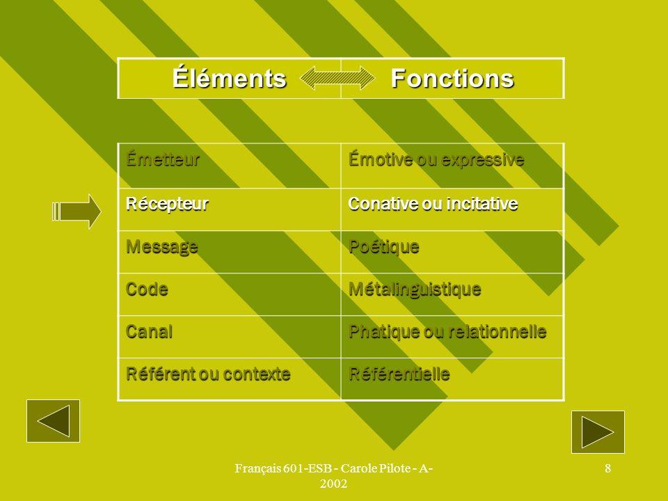 Français 601-ESB - Carole Pilote - A- 2002 8 ÉlémentsFonctions Émetteur Émotive ou expressive Récepteur Conative ou incitative MessagePoétique CodeMét