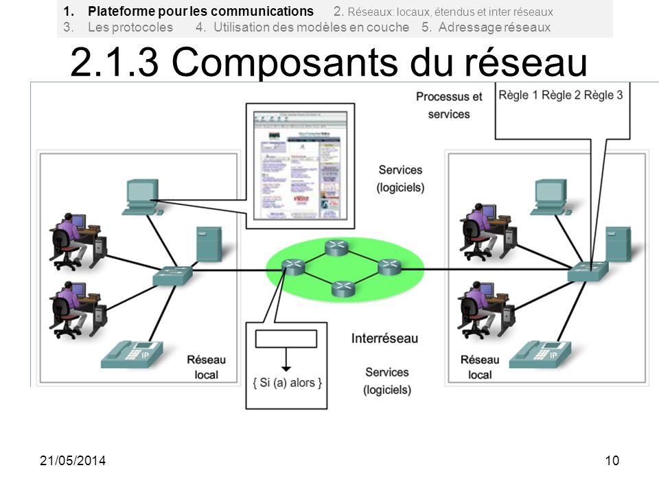 2.1.3 Composants du réseau 10 1.Plateforme pour les communications 2. Réseaux: locaux, étendus et inter réseaux 3. Les protocoles 4. Utilisation des m