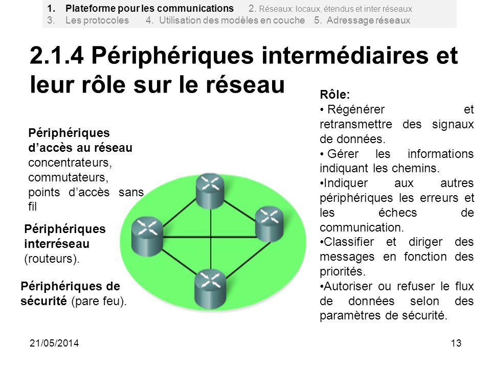 2.1.4 Périphériques intermédiaires et leur rôle sur le réseau 13 1.Plateforme pour les communications 2. Réseaux: locaux, étendus et inter réseaux 3.