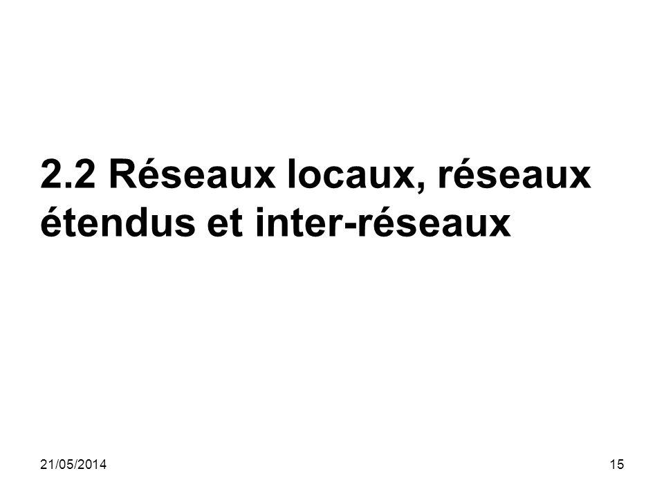2.2 Réseaux locaux, réseaux étendus et inter-réseaux 1521/05/2014