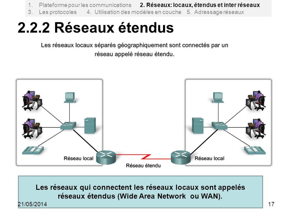 2.2.2 Réseaux étendus 17 1.Plateforme pour les communications 2. Réseaux: locaux, étendus et inter réseaux 3. Les protocoles 4. Utilisation des modèle