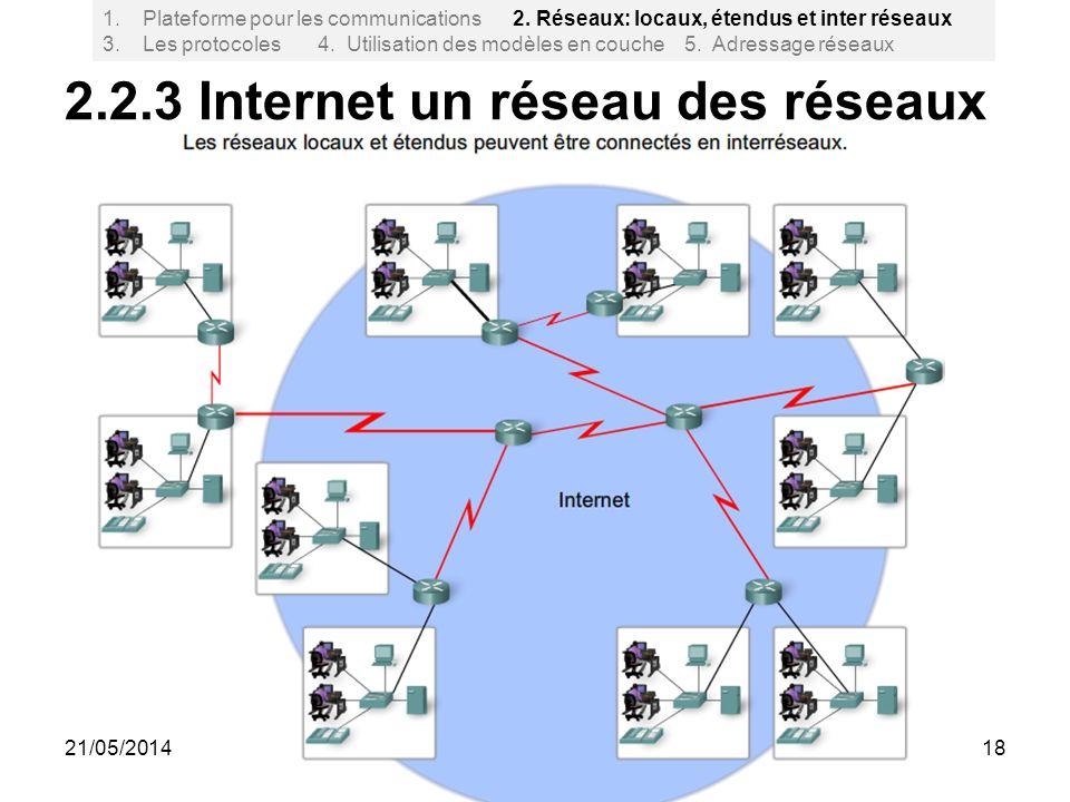 2.2.3 Internet un réseau des réseaux 18 1.Plateforme pour les communications 2. Réseaux: locaux, étendus et inter réseaux 3. Les protocoles 4. Utilisa