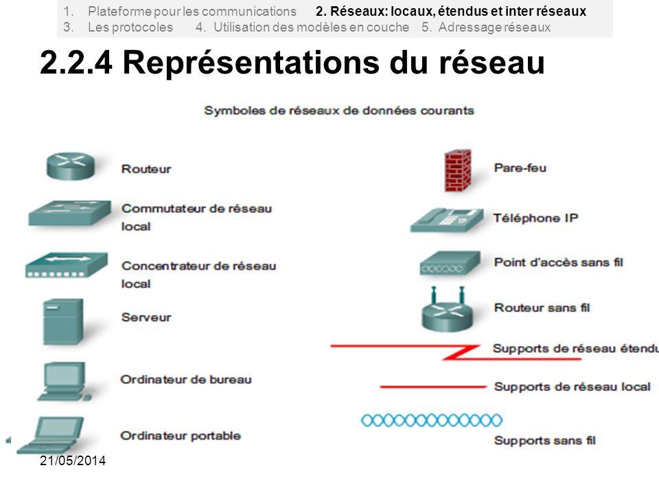 2.2.4 Représentations du réseau 20 1.Plateforme pour les communications 2. Réseaux: locaux, étendus et inter réseaux 3. Les protocoles 4. Utilisation
