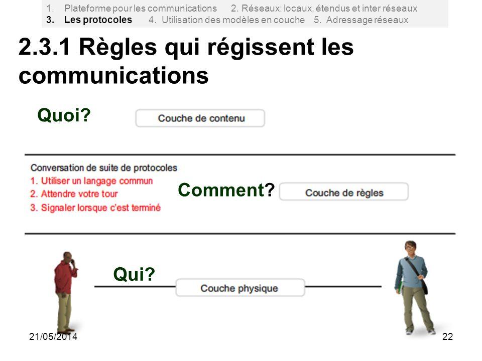 2.3.1 Règles qui régissent les communications 22 Quoi? Comment? Qui? 1.Plateforme pour les communications 2. Réseaux: locaux, étendus et inter réseaux