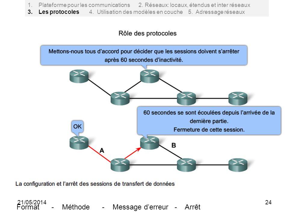 1.Plateforme pour les communications 2. Réseaux: locaux, étendus et inter réseaux 3. Les protocoles 4. Utilisation des modèles en couche 5. Adressage