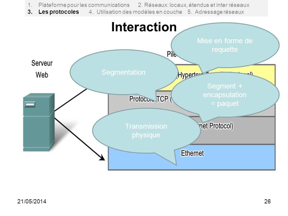 Interaction 26 1.Plateforme pour les communications 2. Réseaux: locaux, étendus et inter réseaux 3. Les protocoles 4. Utilisation des modèles en couch